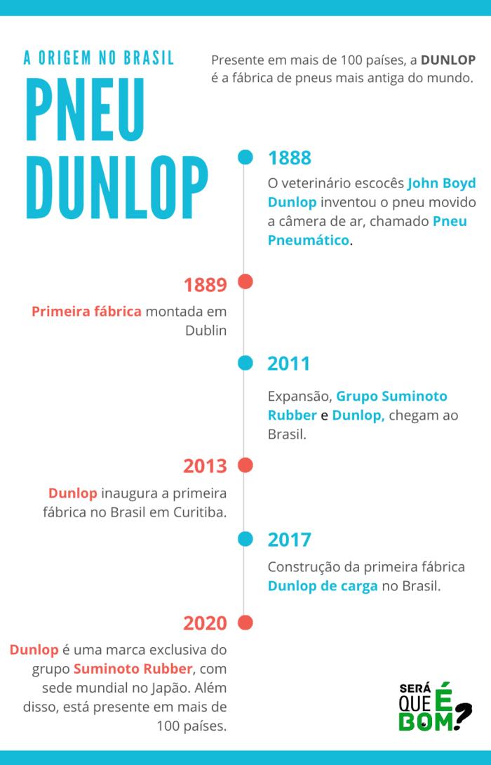 Infográfico Dunlop Origem no Brasil