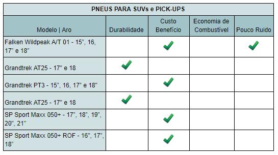 Quadro das características dos modelos de pneus suvs e pick-ups da Dunlop