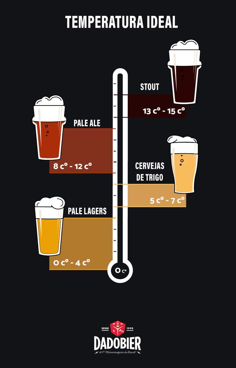 Imagem mostrando a temperatura ideal da cerveja pelo Dado Bier