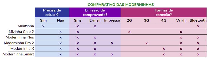 Comparativo das Moderninhas