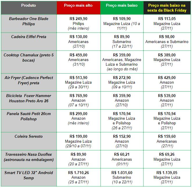 Monitoramento de preços na Black Friday 2020