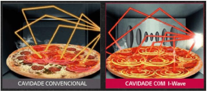 Imagem explicando como funciona o sistema I Wave do micro-ondas LG